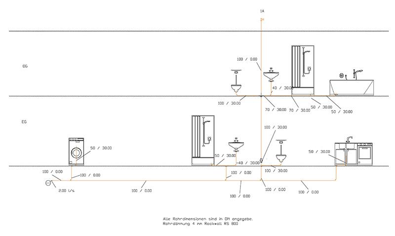 Planung Strang-Model