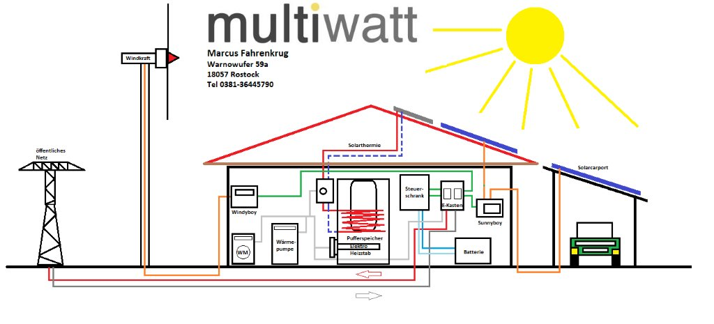 photovoltaik gro handel aus rostock energiel sungen aus. Black Bedroom Furniture Sets. Home Design Ideas