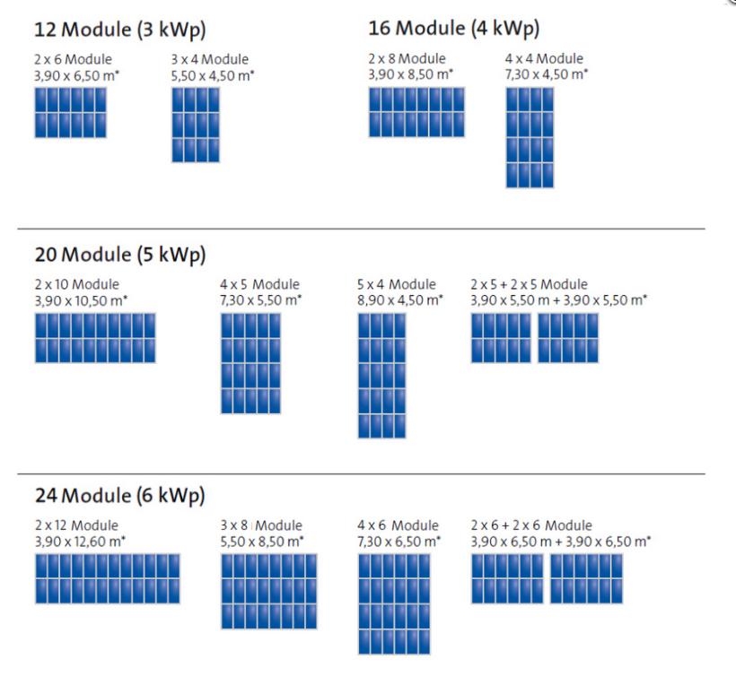 SolarWorld Kit easy Möglichkeiten